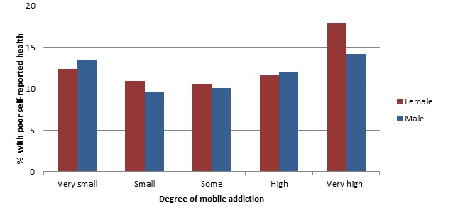 The figure shows the proportion of people with less good or poor self-reported health in relation to different degrees of mobile addiction divided by gender.